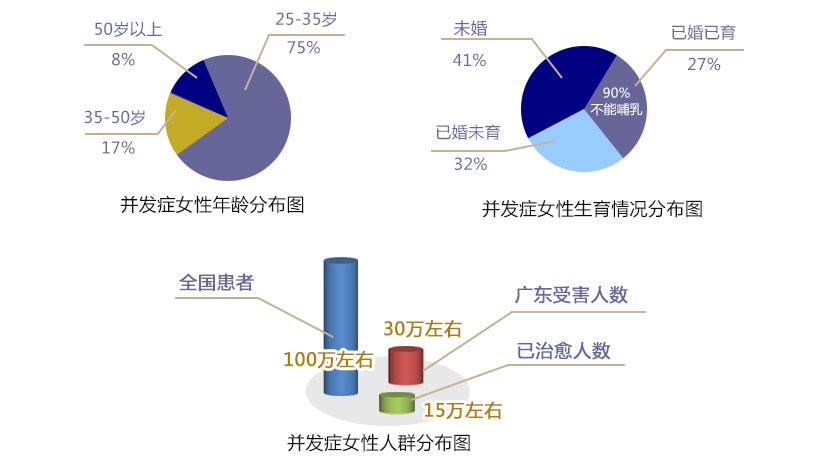 受害者数据分析图